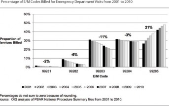OIG Targets ED Physicians for Fraudulent E&M Coding Using Incomplete Claims Data