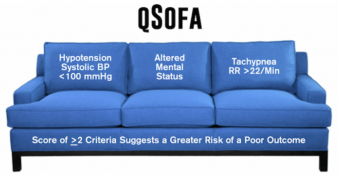 Sepsis Gets An Upgrade With Sofa Qsofa Emergency Physicians Monthly