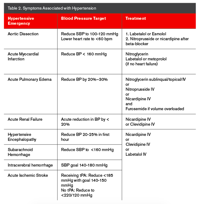 case study hypertension emergency Case studies case study: treating hypertension in patients with diabetes evan m benjamin, md, facp presentation ln is a 49-year-old white woman with.