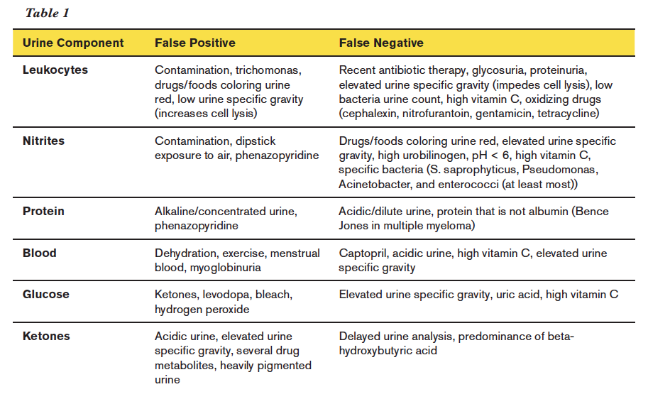 As Demonstrated In Table 1 There Are A Significant Number Of False Positives And Negatives For Urine Dipstick The Diagnosis Uti Is Not Always