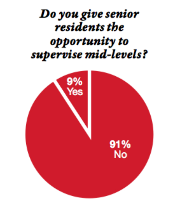 Mid-Level Providers – Who they are, what they do, and why