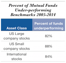 MutualFunds250