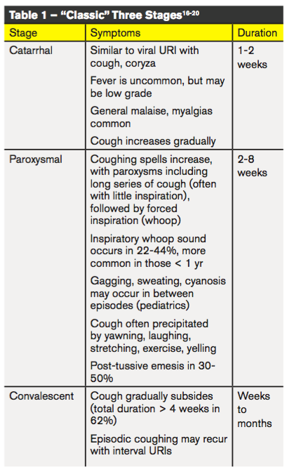 Pertussis Not Your Typical Uri Emergency Physicians Monthly