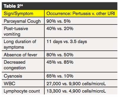 Pertussis: Not Your Typical URI - Emergency Physicians Monthly