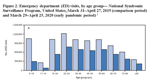 Patient Volume Amidst the Coronavirus Pandemic - fig2